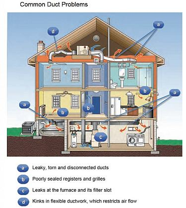 Air Duct Cleaning Business Plan